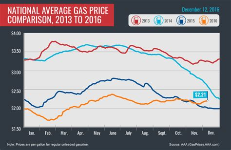 average gas price aaa says gas prices have risen for 14 consecutive days