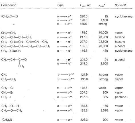 Molar Absorptivity Table by Identifikasi Senyawa Organik Ii Metode Spektroskopi Uv Dan Ir Emille Ilmansyah New Perspective