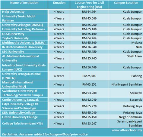 engineering courses course fees of civil engineering courses in malaysia 2013