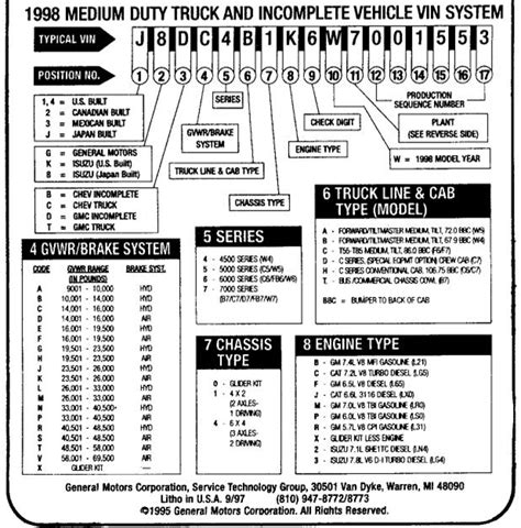 chevy vin decoder chart gmc and chevrolet vin and model