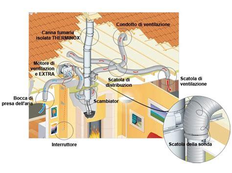 recuperare calore dal camino tubazione per impianto di riscaldamento confort