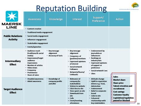 maersk schedule by research paper measuring sustainability an industry