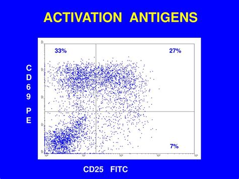frontiers antibody targeting of steady in situ activation of antigen more than 95 of children