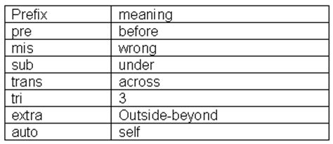 What Is Mba Suffix by Related Keywords Suggestions For Prefixes