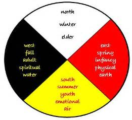 medicine wheel colors the colors seen on the american medicine wheel the