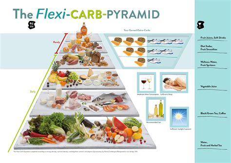 niereninsuffizienz ernährung tabelle eine gesunde kohlenhydratangepasste ern 228 hrung mit der