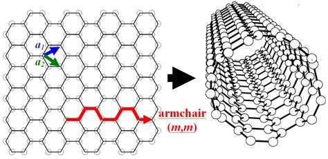 armchair carbon nanotube reserach express ncku articles digest