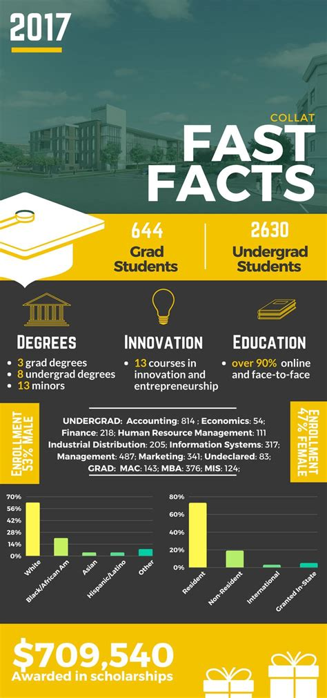 Uab Mba Study Plan by Uab Collat School Of Business Fast Facts