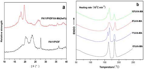 Ethylene Vinyl Acetate Dielectric Constant - polymers free text polyamide 11 poly vinylidene