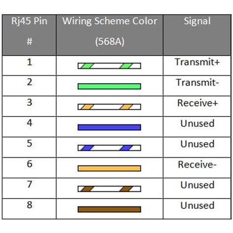 rj45 wiring diagram transmit receive wiring diagram 2018