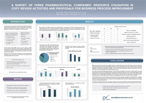 design poster academic industry poster design for pharmareview ltd by karen