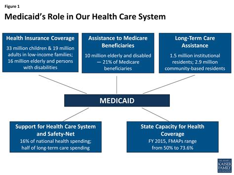 Medicaid Moving Forward The Henry J Kaiser Family About Us Our Health Our Health Agency