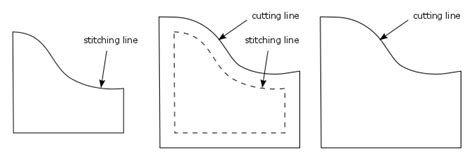 pattern allowances meaning all about seam allowances life on the edge sewing spark