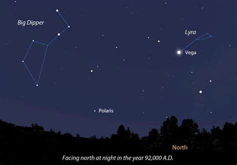 the big dipper in the year 92 000