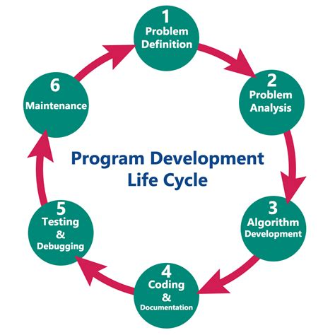 biography development definition diagram of language development image collections how to