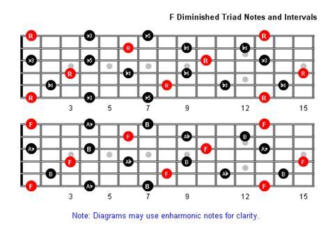 F Diminished Triad