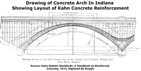 theory and design of reinforced concrete arches a treatise for engineers and technical students classic reprint books south bridge facing animal bridge