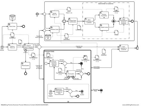 bpmn orchestration diagram bpm handbook exle of process orchestration diagram