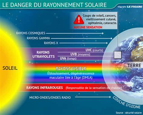 uv a le ces rayonnements que le soleil nous envoie