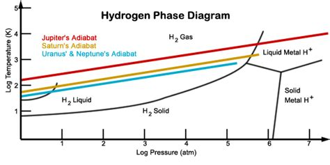 metallic hydrogen phase diagram lecture 28