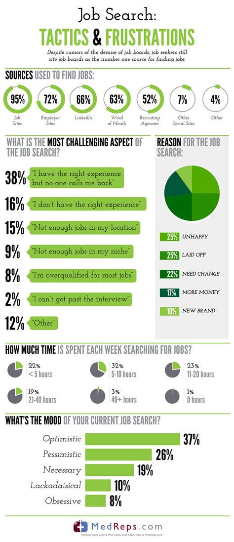 what are the frustrations of the market infographic spark hire