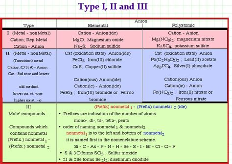 ionic tutorial states chemical nomenclature tutorial pdfeports786 web fc2 com