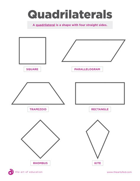 Drawing Quadrilaterals by How To Introduce Your Students To Steam In Just One Class