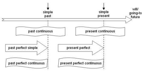 wann benutzt present zeiten 252 bersicht simple present past continuous