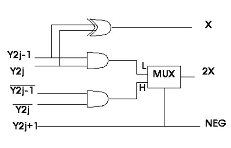 Booth Encoder Design | booth multiplier vlsi embedded projects