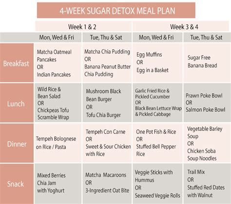 One Week Detox Plan by 4 Week Sugar Detox Meal Plan