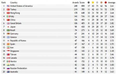 design academy eindhoven world ranking world design rankings