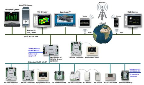 design and construction of home automation system using