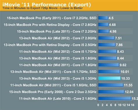 Mba 2013mid Cpu by Cpu Performance The 2013 Macbook Air Review 13 Inch