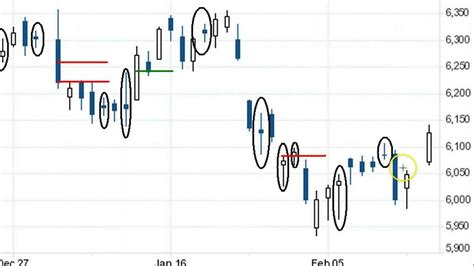 candlestick pattern video tutorial candlestick patterns and analysis for trading doji