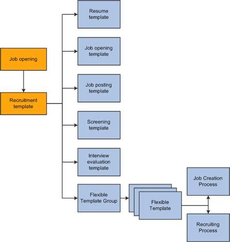 recruitment site template understanding recruiting templates