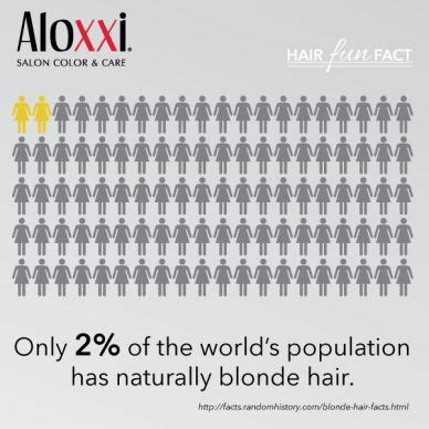 hair color by population hair fun fact only 2 of the world s population has