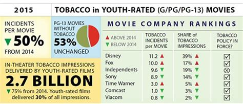 cdc fact sheet fast facts smoking tobacco use image gallery movie ratings list