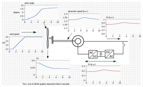 doubly fed induction generator in simulink induction generator thesis 28 images matlab simulink single phase induction motor wikiprikaz