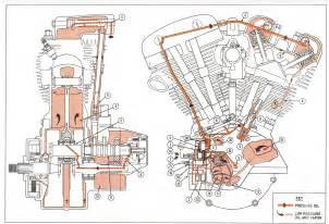 harley davidson evolution engine diagram car interior design