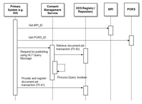workflow uml uml sequence diagram of workflow 2 publishing documents