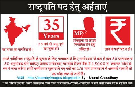 Presidential Election In India 2012 Essay by Learn By Images Indian Presidential Election Eligibility