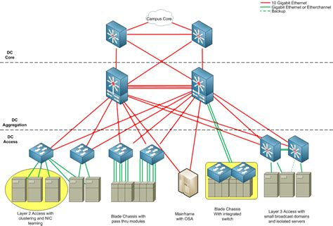 home data network design cisco data center design images