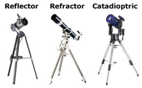 which telescope is better: a reflector or refractor?