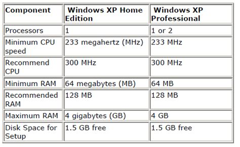 minimum ram requirements for windows 7 related keywords suggestions for minimum requirements