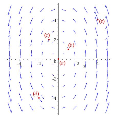 vector fields  simple  painless introduction