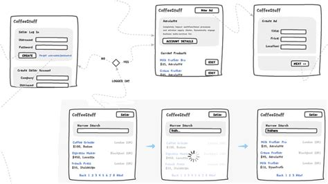 magazine layout wireframe the design pattern wireframe libraries guide