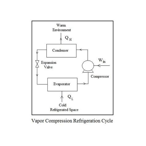 simple refrigeration cycle diagram test for basic refrigeration cycle diagram test free