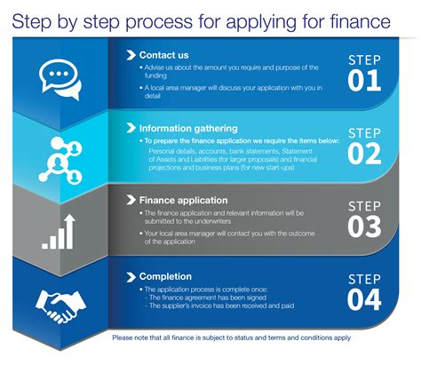 step step step by step process for applying for finance braemar