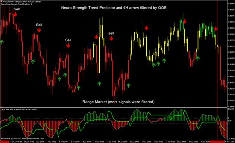 neuro forex strength trend predictor trading system forex strategies forex resources forex