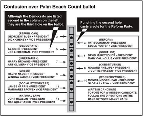 ballot design (and voter knowledge) matters   fruits and votes